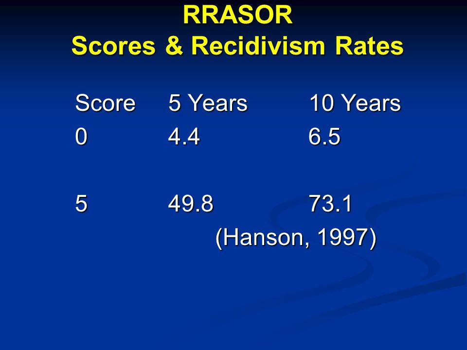 RRASOR Scores & Recidivism Rates Score5 Years10 Years 04.46.5 549.873.1 (Hanson, 1997)