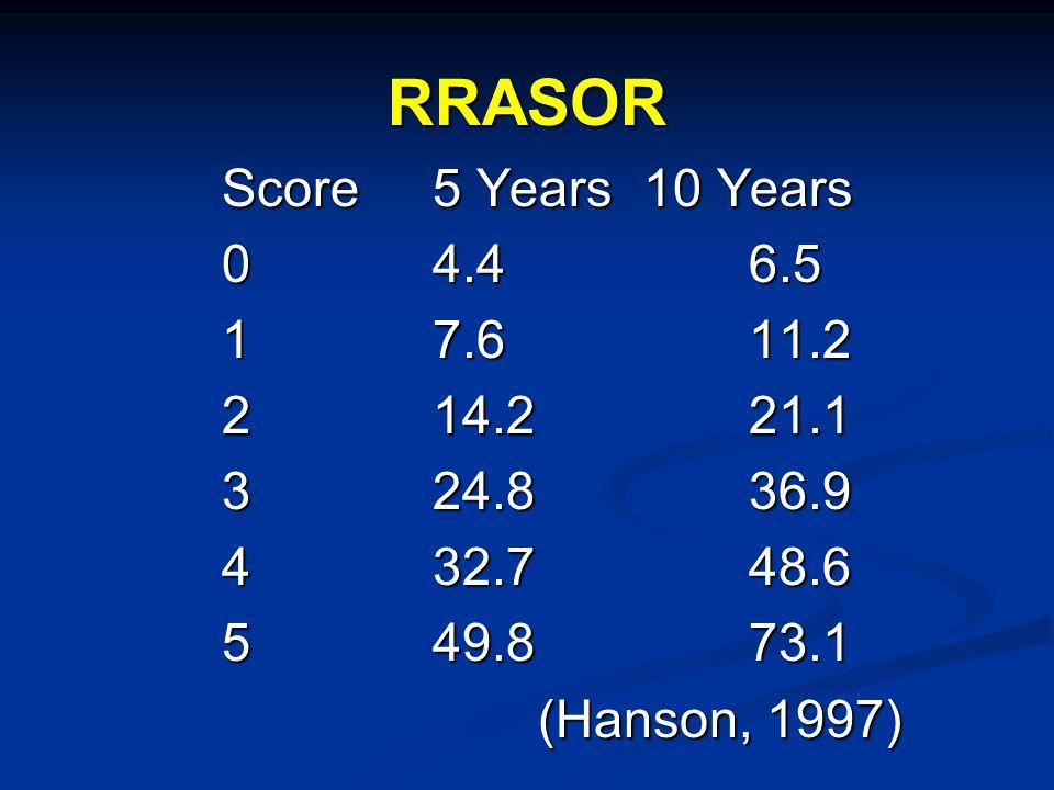 RRASOR Score5 Years10 Years 04.46.5 17.611.2 214.221.1 324.836.9 432.748.6 549.873.1 (Hanson, 1997)