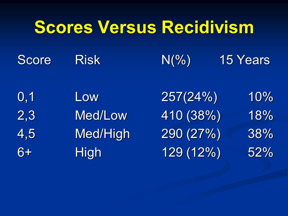 Scores Versus Recidivism ScoreRiskN(%)15 Years 0,1Low257(24%)10% 2,3Med/Low410 (38%)18% 4,5Med/High290 (27%)38% 6+High 129 (12%)52%