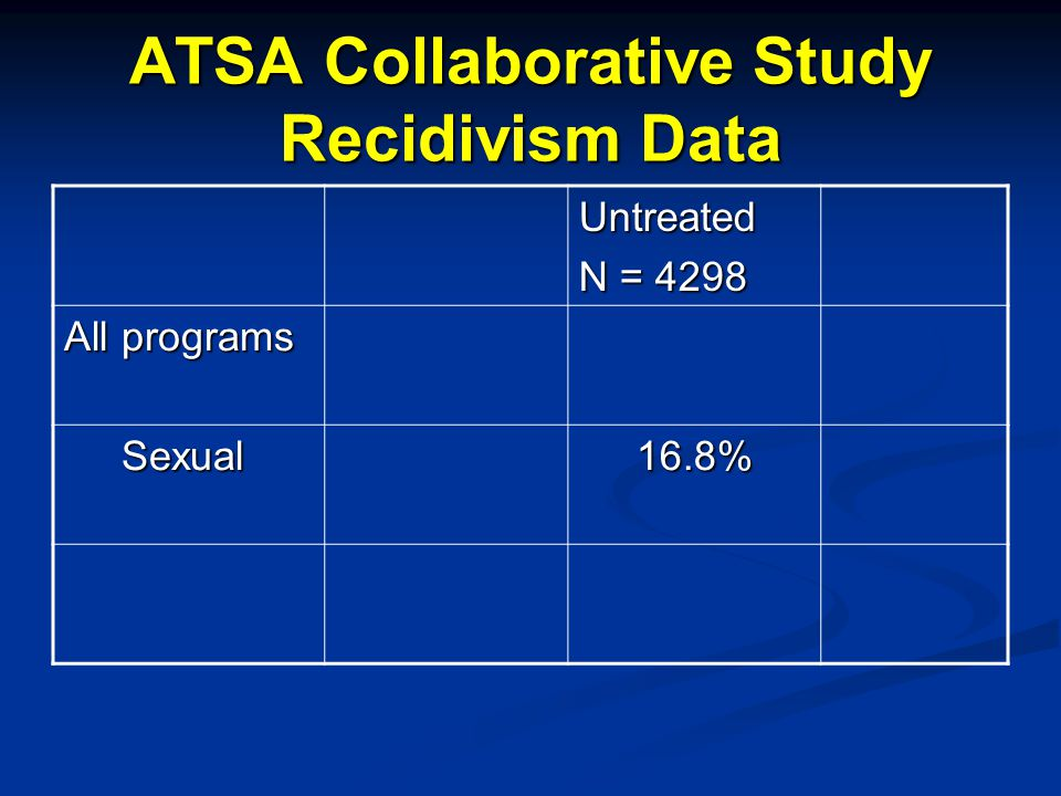 ATSA Collaborative Study Recidivism Data Untreated N = 4298 All programs Sexual Sexual16.8%