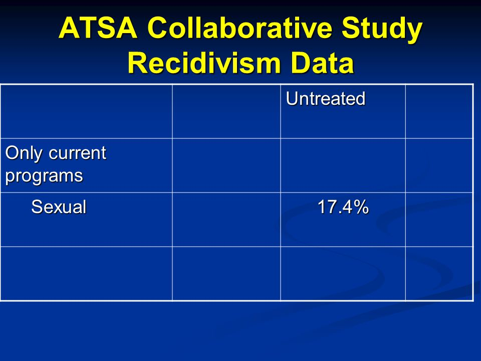 ATSA Collaborative Study Recidivism Data Untreated Only current programs Sexual Sexual17.4%