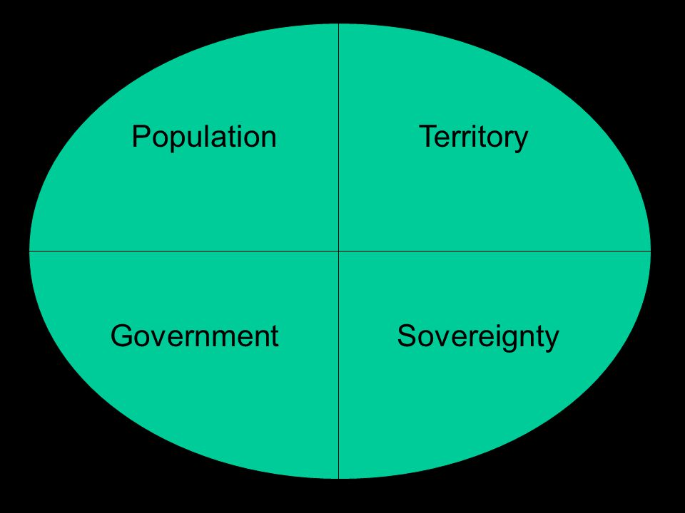 Population Government Territory Sovereignty