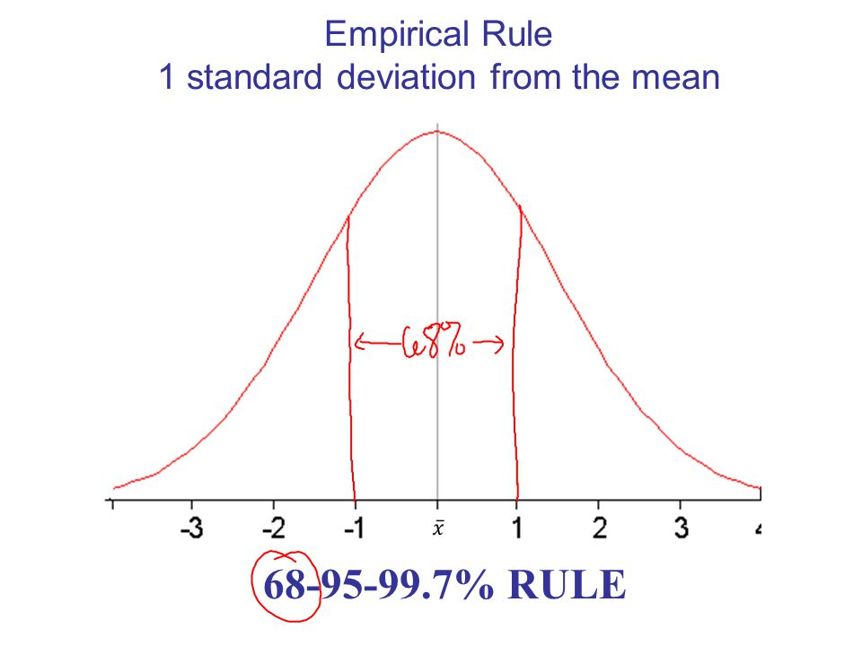 Empirical Rule 1 standard deviation from the mean 68-95-99.7% RULE