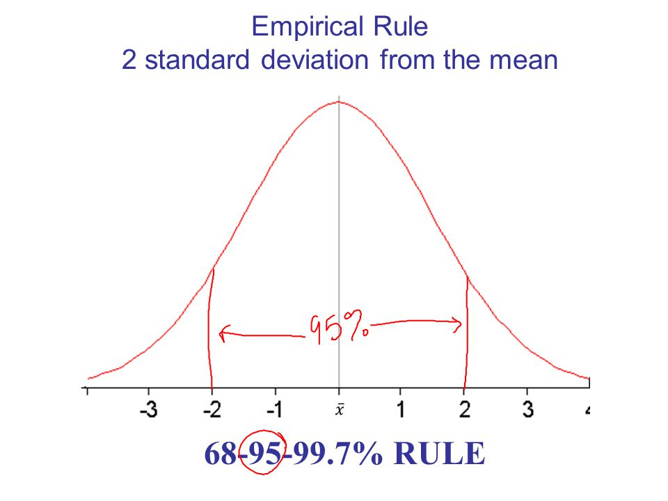 Empirical Rule 1 standard deviation from the mean % RULE