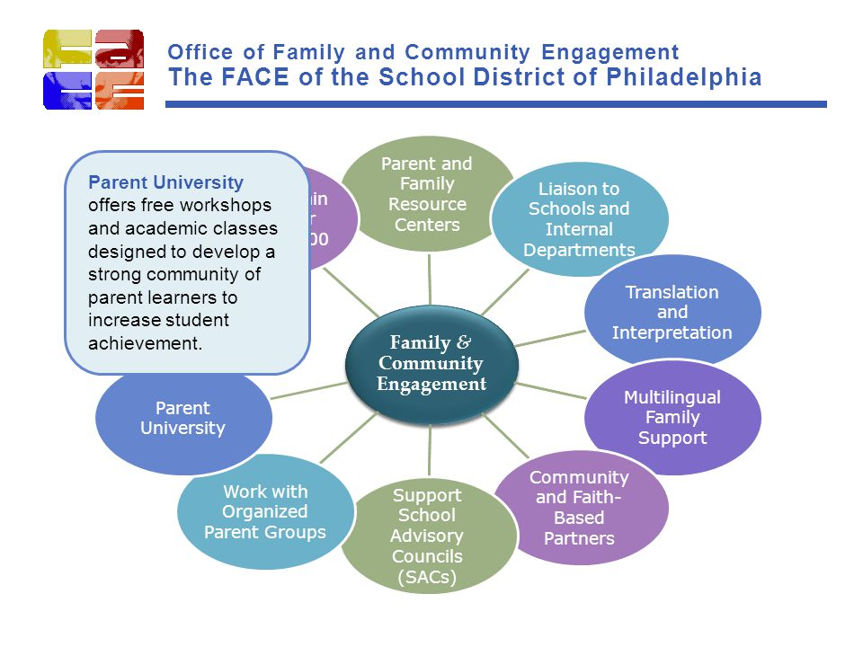 Family & Community Engagement Parent and Family Resource Centers Liaison to Schools and Internal Departments Translation and Interpretation Multilingual Family Support Community and Faith- Based Partners Support School Advisory Councils (SACs) Work with Organized Parent Groups Parent University Family Engagement District's Main Call Center 215.400.4000 Family & Community Engagement Parent and Family Resource Centers Liaison to Schools and Internal Departments Translation and Interpretation Multilingual Family Support Community and Faith- Based Partners Support School Advisory Councils (SACs) Work with Organized Parent Groups Parent University Family Engagement District's Main Call Center 215.400.4000 Parent University offers free workshops and academic classes designed to develop a strong community of parent learners to increase student achievement.