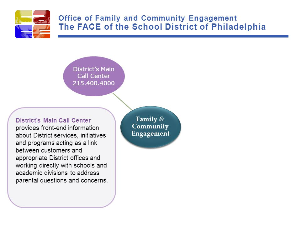 Family & Community Engagement Parent and Family Resource Centers Liaison to Schools and Internal Departments Translation and Interpretation Multilingual Family Support Community and Faith- Based Partners Support School Advisory Councils (SACs) Work with Organized Parent Groups Parent University Family Engagement District's Main Call Center 215.400.4000 Family & Community Engagement Parent and Family Resource Centers Liaison to Schools and Internal Departments Translation and Interpretation Multilingual Family Support Community and Faith- Based Partners Support School Advisory Councils (SACs) Work with Organized Parent Groups Parent University Family Engagement District's Main Call Center 215.400.4000 District's Main Call Center provides front-end information about District services, initiatives and programs acting as a link between customers and appropriate District offices and working directly with schools and academic divisions to address parental questions and concerns.