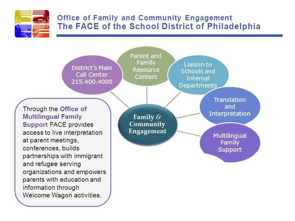 Family & Community Engagement Parent and Family Resource Centers Liaison to Schools and Internal Departments Translation and Interpretation Multilingual Family Support Community and Faith- Based Partners Support School Advisory Councils (SACs) Work with Organized Parent Groups Parent University Family Engagement District's Main Call Center 215.400.4000 Family & Community Engagement Parent and Family Resource Centers Liaison to Schools and Internal Departments Translation and Interpretation Multilingual Family Support Community and Faith- Based Partners Support School Advisory Councils (SACs) Work with Organized Parent Groups Parent University Family Engagement District's Main Call Center 215.400.4000 Through the Office of Multilingual Family Support FACE provides access to live interpretation at parent meetings, conferences, builds partnerships with immigrant and refugee serving organizations and empowers parents with education and information through Welcome Wagon activities.