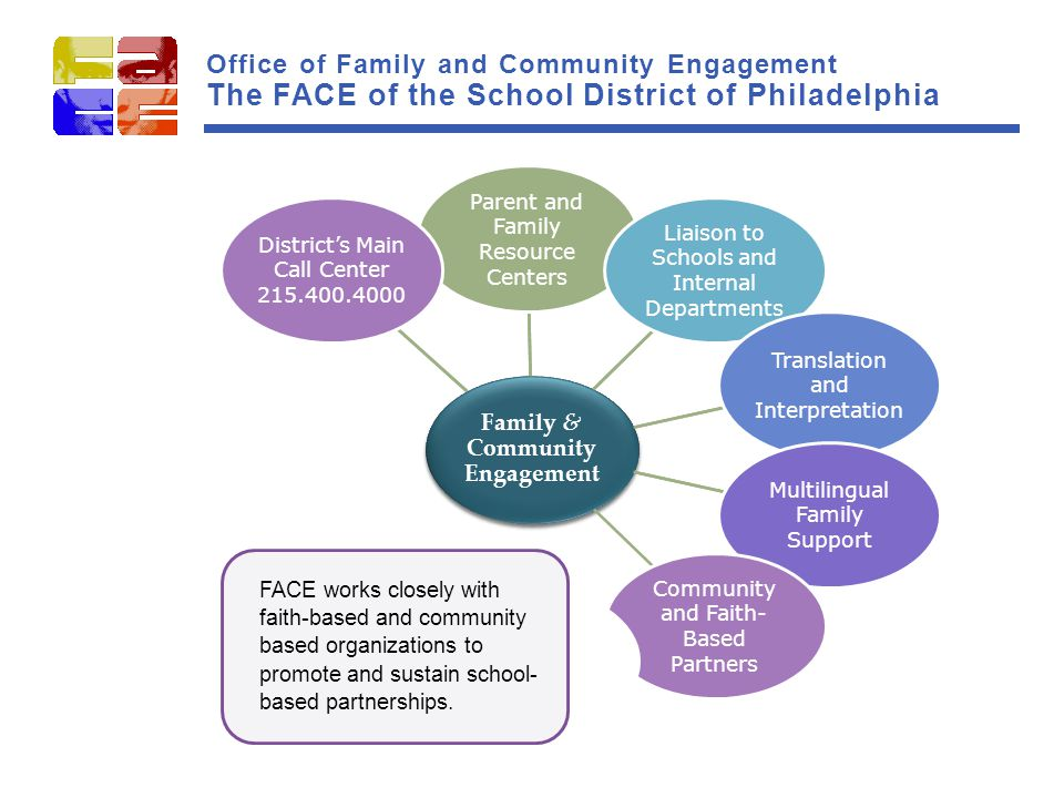 Family & Community Engagement Parent and Family Resource Centers Liaison to Schools and Internal Departments Translation and Interpretation Multilingual Family Support Community and Faith- Based Partners Support School Advisory Councils (SACs) Work with Organized Parent Groups Parent University Family Engagement District's Main Call Center 215.400.4000 Family & Community Engagement Parent and Family Resource Centers Liaison to Schools and Internal Departments Translation and Interpretation Multilingual Family Support Community and Faith- Based Partners Support School Advisory Councils (SACs) Work with Organized Parent Groups Parent University Family Engagement District's Main Call Center 215.400.4000 FACE works closely with faith-based and community based organizations to promote and sustain school- based partnerships.