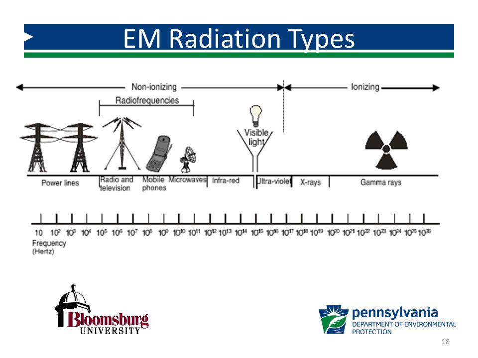 EM Radiation Types 18