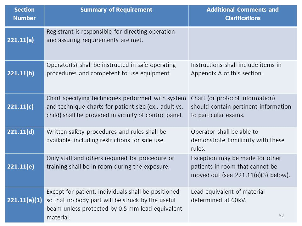 Section Number Summary of Requirement Additional Comments and Clarifications 221.11(a) Registrant is responsible for directing operation and assuring