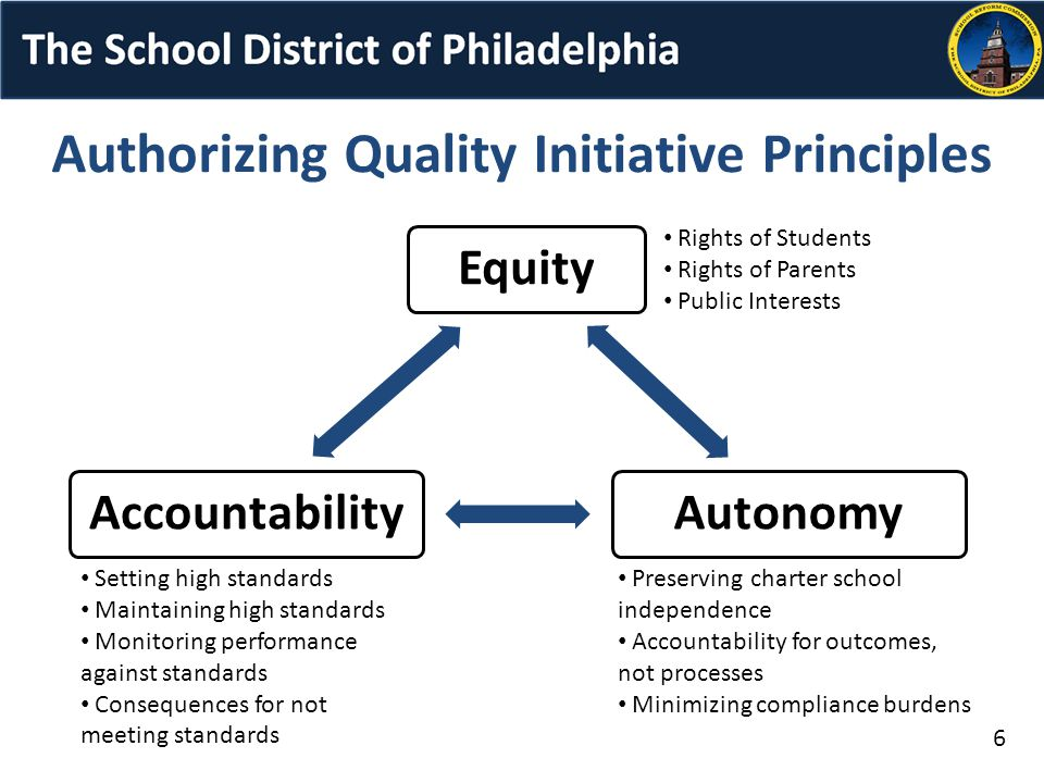 EquityAutonomyAccountability Authorizing Quality Initiative Principles Rights of Students Rights of Parents Public Interests Setting high standards Maintaining high standards Monitoring performance against standards Consequences for not meeting standards Preserving charter school independence Accountability for outcomes, not processes Minimizing compliance burdens 6