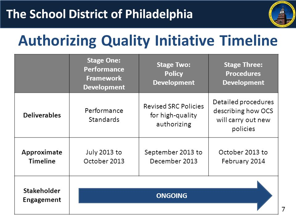 7 Authorizing Quality Initiative Timeline Stage One: Performance Framework Development Stage Two: Policy Development Stage Three: Procedures Development Deliverables Performance Standards Revised SRC Policies for high-quality authorizing Detailed procedures describing how OCS will carry out new policies Approximate Timeline July 2013 to October 2013 September 2013 to December 2013 October 2013 to February 2014 Stakeholder Engagement ONGOING