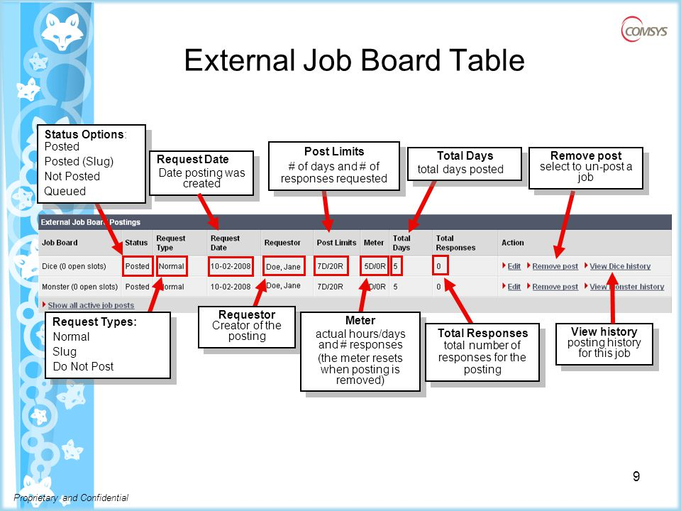Proprietary and Confidential View Job Posting History Shows how many times the job was posted and the reason the posting ended.