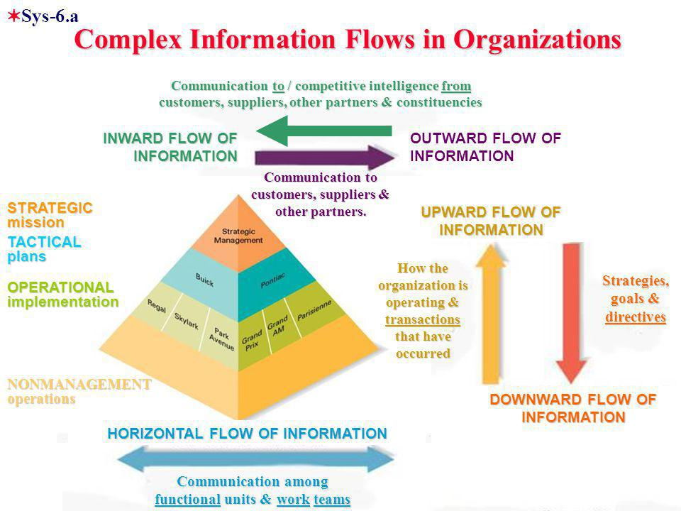 Strategies, goals & directives Communication to / competitive intelligence from customers, suppliers, other partners & constituencies Communication among functional units & work teams OUTWARD FLOW OF INFORMATION Complex Information Flows in Organizations Complex Information Flows in Organizations  Sys-6.a Communication to customers, suppliers & other partners.