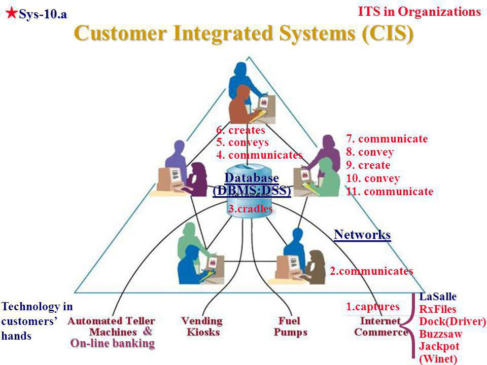 Customer Integrated Systems (CIS) ITS in Organizations  Sys-10.a LaSalleRxFilesDock(Driver)BuzzsawJackpot(Winet)  1.captures 2.communicates 6.