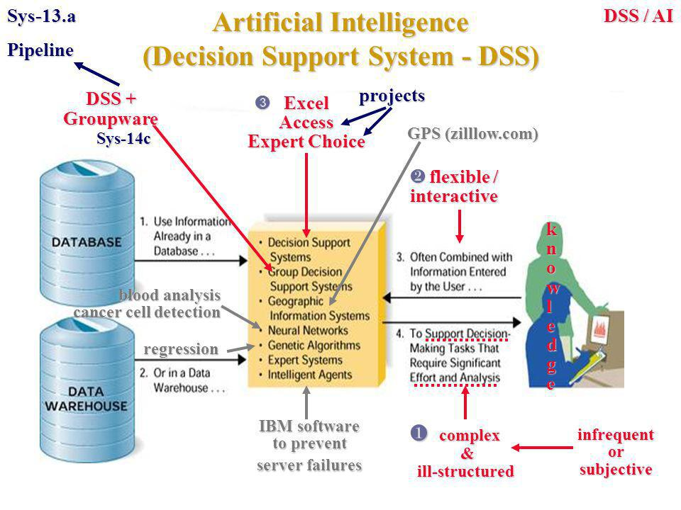  flexible / interactive Artificial Intelligence (Decision Support System - DSS) DSS / AI Sys-13.a IBM software to prevent server failures blood analysis cancer cell detection regression DSS + Groupware Sys-14c Sys-14c GPS (zilllow.com) k n o w l e d g e  complex  complex &ill-structured infrequentorsubjective  Excel  ExcelAccess Expert Choice projectsPipeline