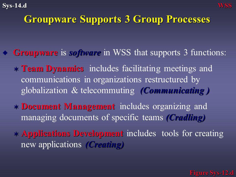 Groupware Supports 3 Group Processes Groupwaresoftware u Groupware is software in WSS that supports 3 functions: V Team Dynamics (Communicating ) V Team Dynamics includes facilitating meetings and communications in organizations restructured by globalization & telecommuting (Communicating ) V Document Management (Cradling) V Document Management includes organizing and managing documents of specific teams (Cradling) V Applications Development (Creating) V Applications Development includes tools for creating new applications (Creating) WSSSys-14.d Figure Sys-12.d