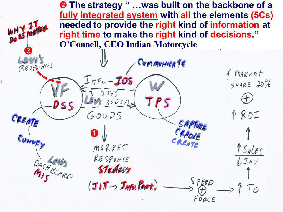  The strategy …was built on the backbone of a fully integrated system with all the elements (5Cs) needed to provide the right kind of information at right time to make the right kind of decisions. O'Connell, CEO Indian Motorcycle  