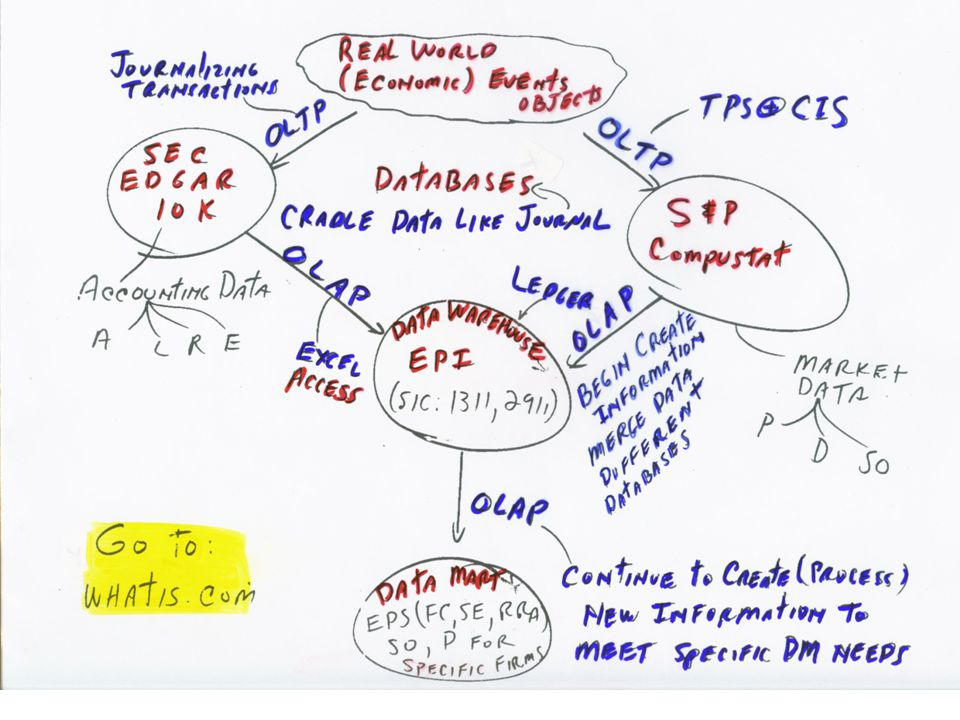 DB-12.b What are Databases & Data Warehouses.