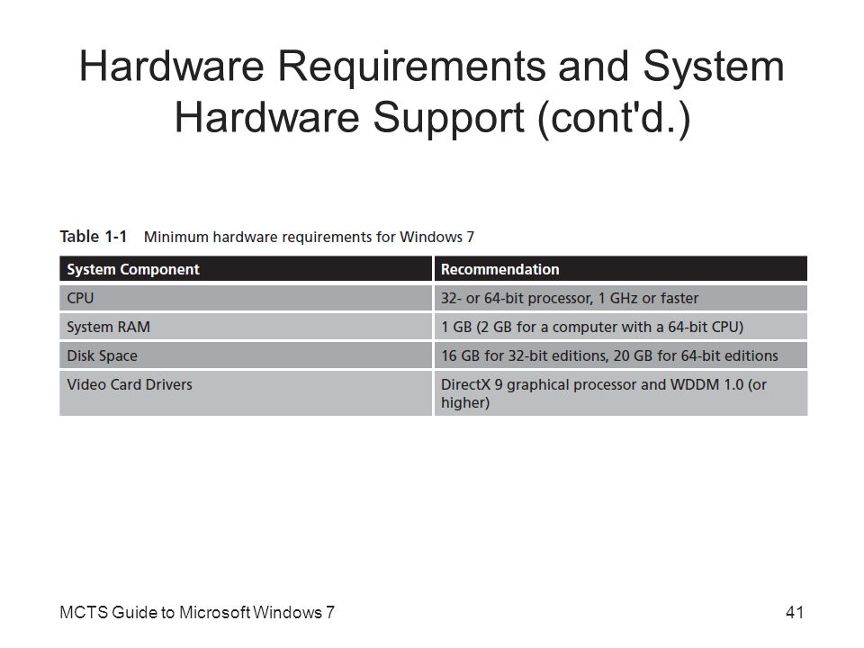 Hardware Requirements and System Hardware Support (cont d.) MCTS Guide to Microsoft Windows 741