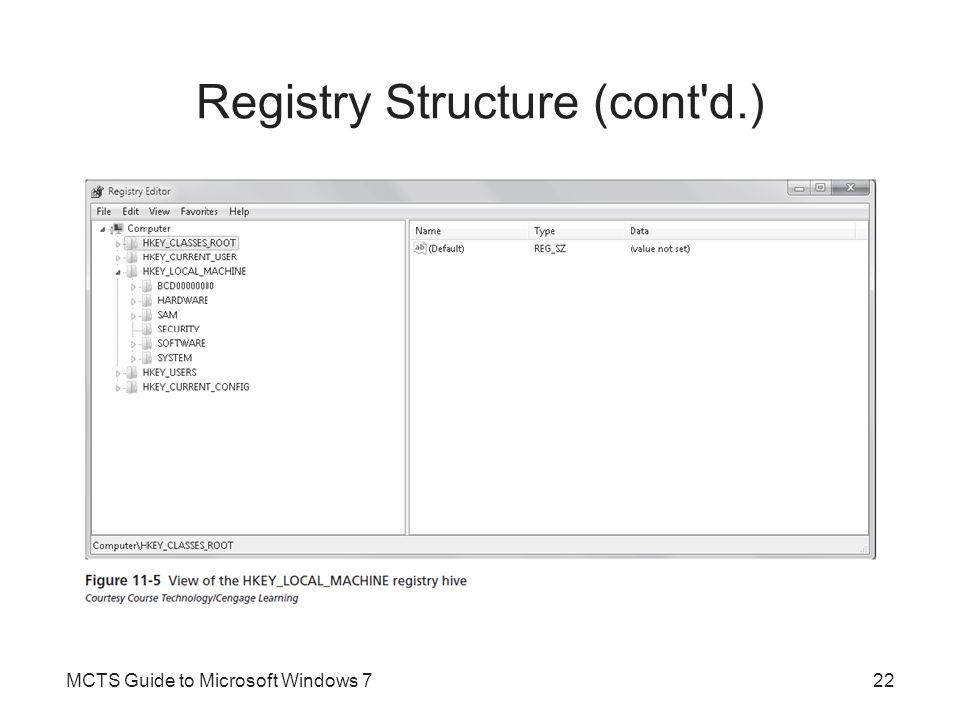 Registry Structure (cont d.) MCTS Guide to Microsoft Windows 723