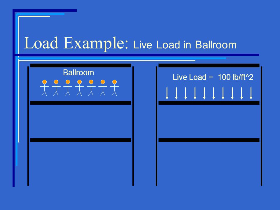 Load Example: Live Load in Ballroom Live Load = 100 lb/ft^2 Ballroom