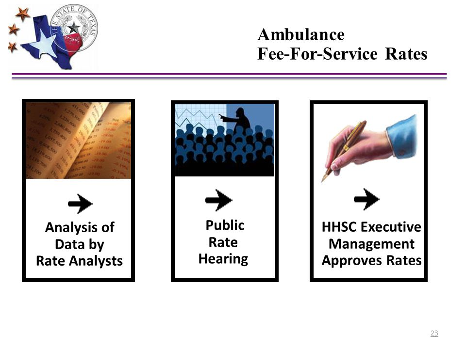 Public Rate Hearing Ambulance Fee-For-Service Rates HHSC Executive Management Approves Rates Analysis of Data by Rate Analysts 23