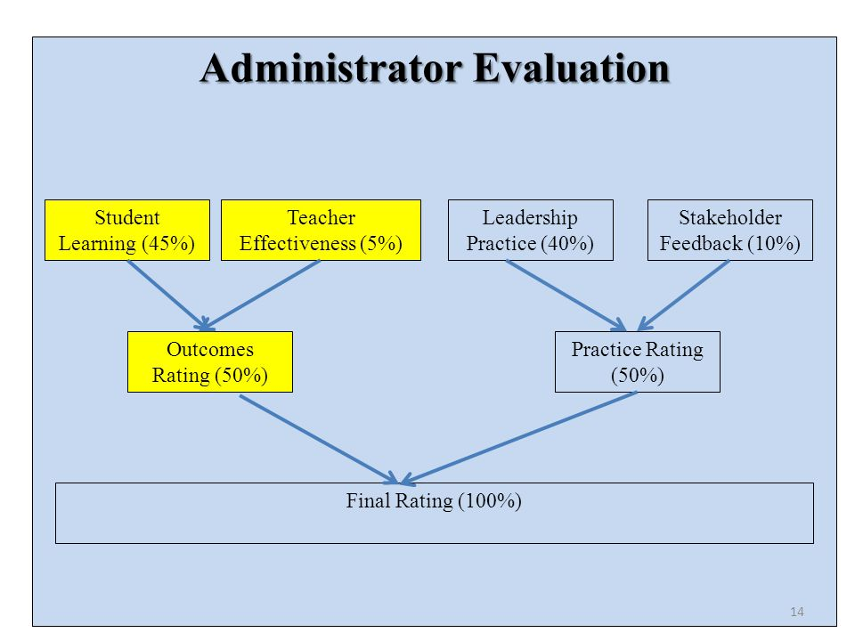Administrator Evaluation Student Learning (45%) Teacher Effectiveness (5%) Leadership Practice (40%) Stakeholder Feedback (10%) Outcomes Rating (50%) Practice Rating (50%) Final Rating (100%) 14