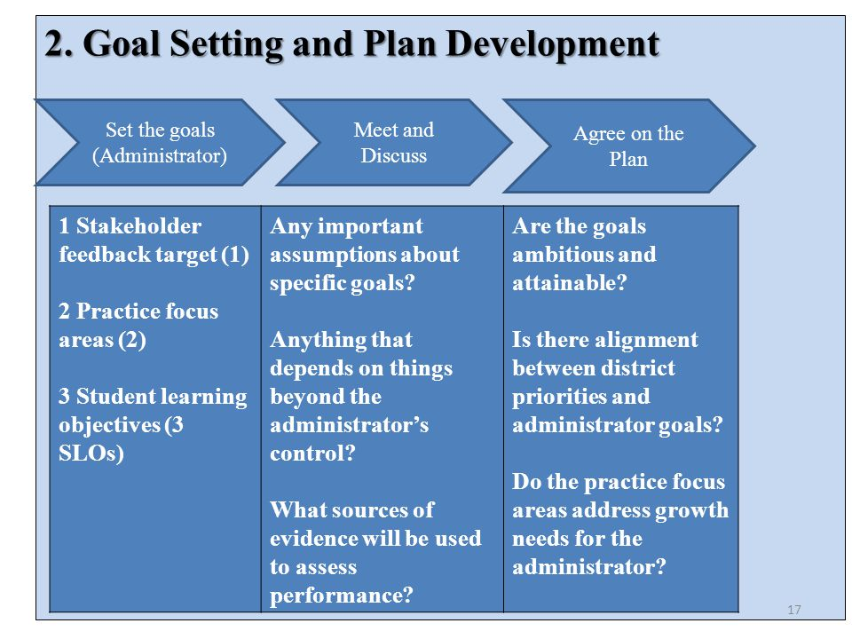 2. Goal Setting and Plan Development Set the goals (Administrator) Meet and Discuss Agree on the Plan 1 Stakeholder feedback target (1) 2 Practice foc