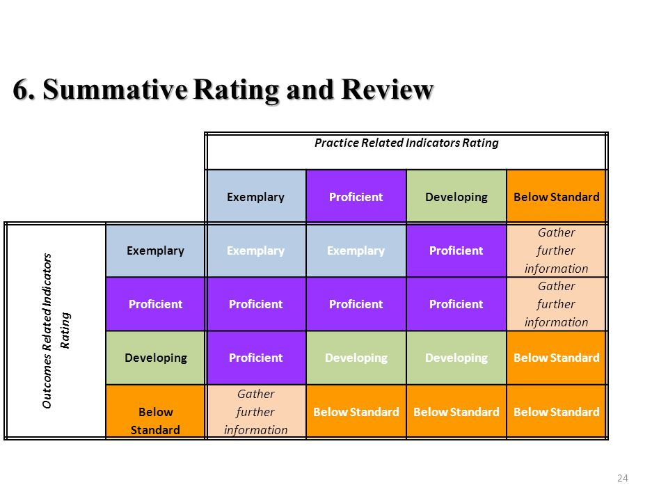 6. Summative Rating and Review Practice Related Indicators Rating Exemplary Proficient Developing Below Standard Outcomes Related Indicators Rating Ex