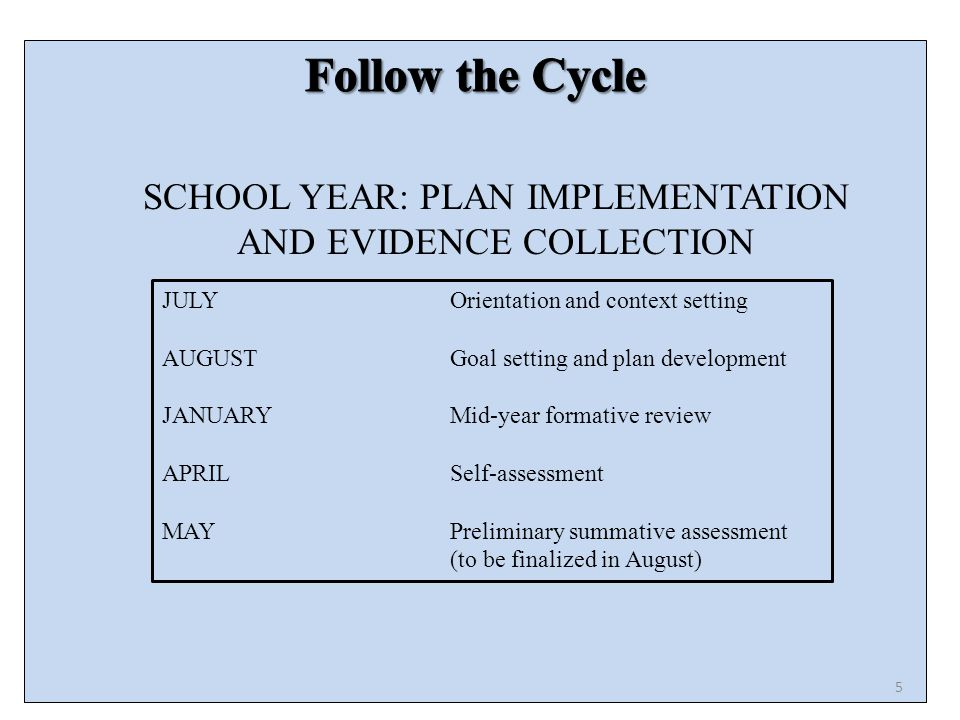 SCHOOL YEAR: PLAN IMPLEMENTATION AND EVIDENCE COLLECTION JULYOrientation and context setting AUGUSTGoal setting and plan development JANUARYMid-year formative review APRILSelf-assessment MAYPreliminary summative assessment (to be finalized in August) 5