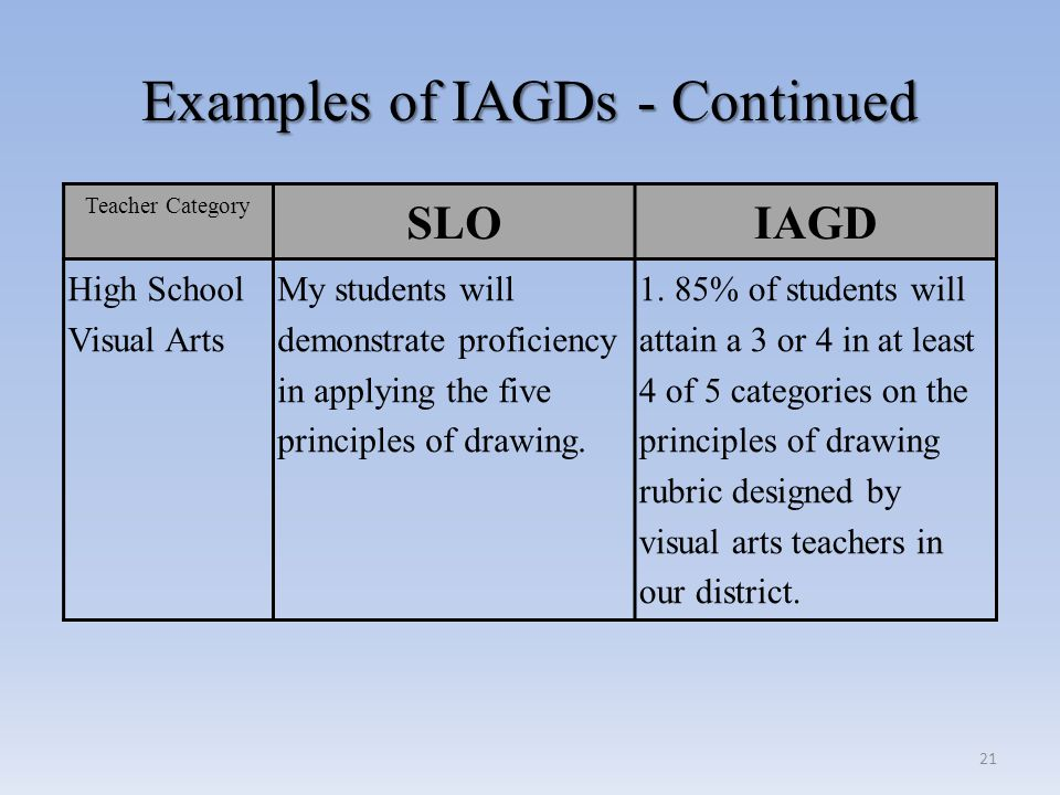 Examples of IAGDs - Continued Examples of IAGDs - Continued Teacher Category SLOIAGD High School Visual Arts My students will demonstrate proficiency