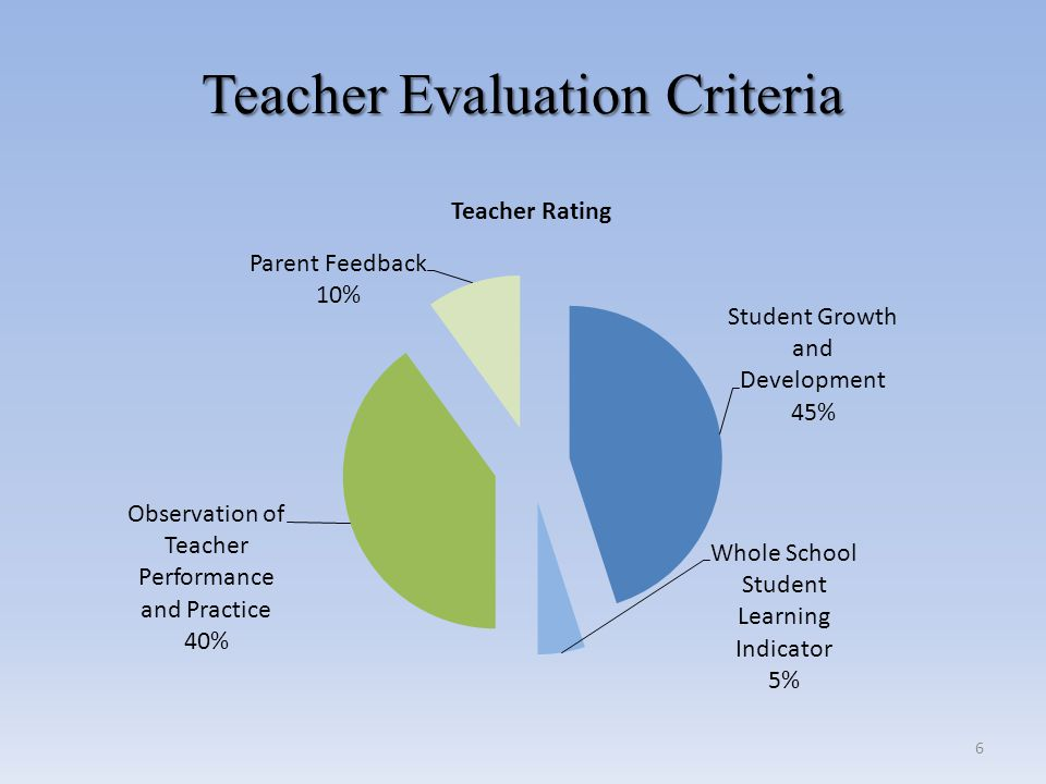Student Learning Objectives Student Learning Objectives Student Learning Objectives will support teachers in using a planning cycle.