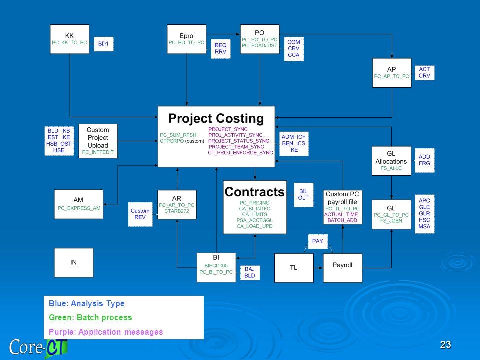 23 Blue: Analysis Type Green: Batch process Purple: Application messages