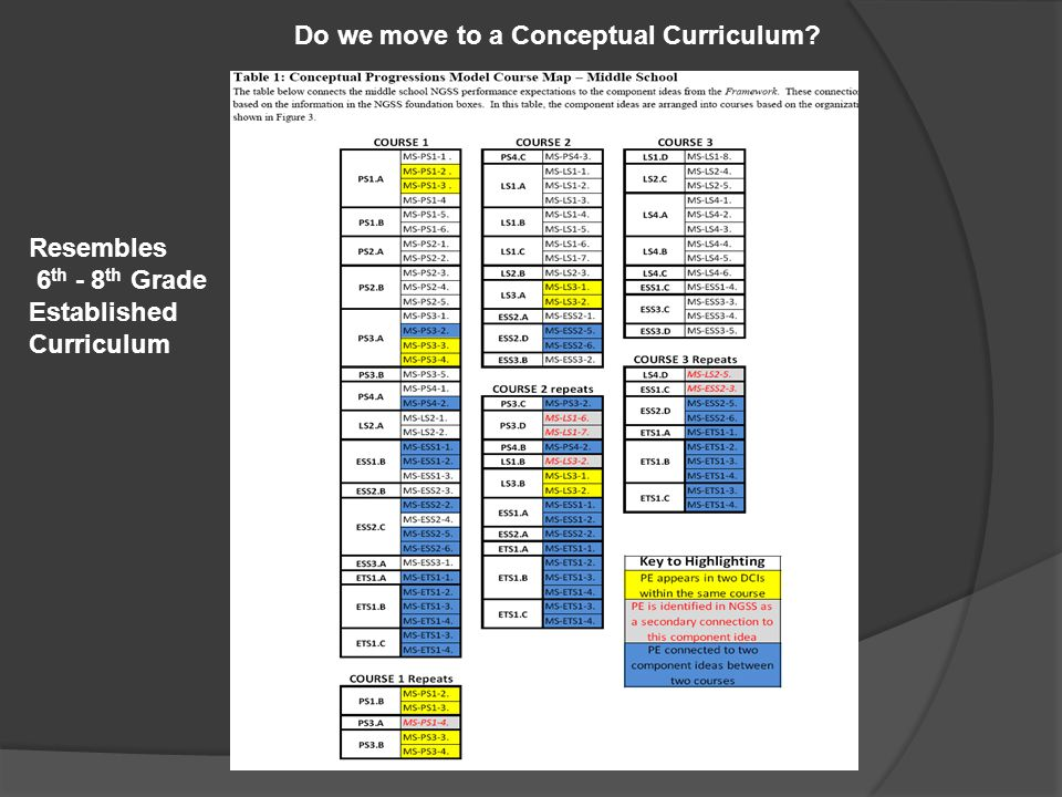 Do we move to a Conceptual Curriculum? Resembles 6 th - 8 th Grade Established Curriculum