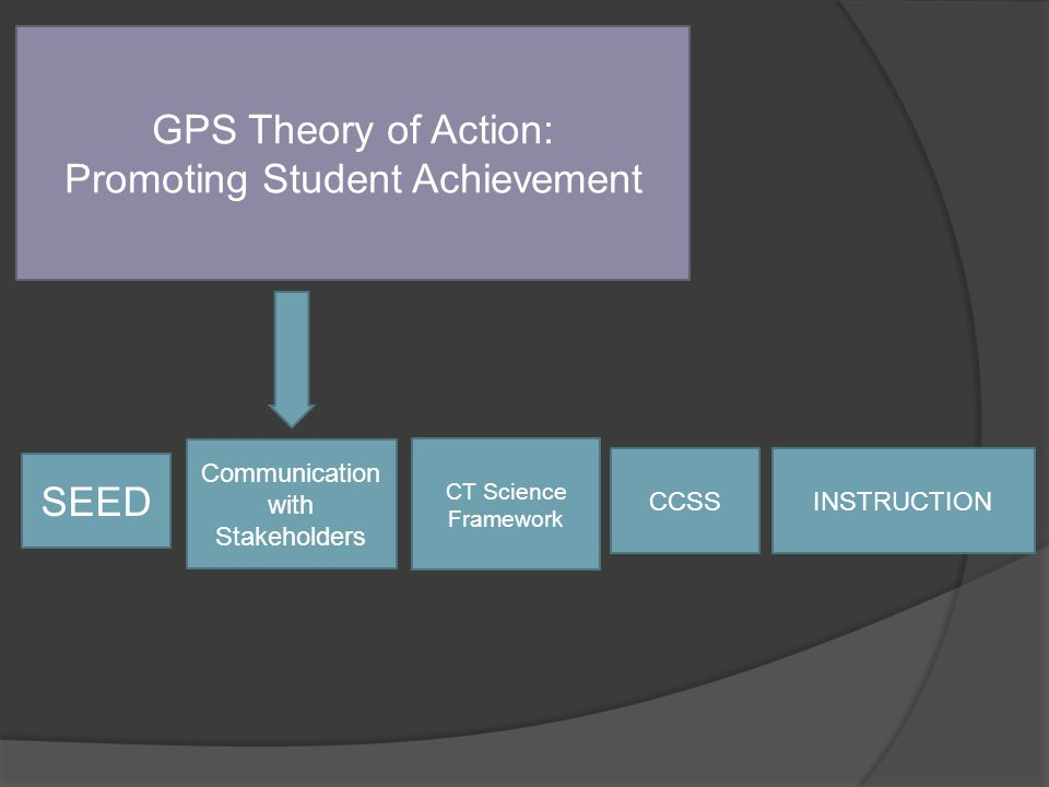 GPS Theory of Action: Promoting Student Achievement SEED Communication with Stakeholders INSTRUCTIONCCSS CT Science Framework