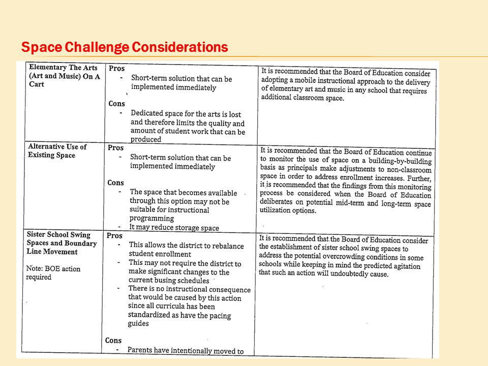 Space Challenge Considerations
