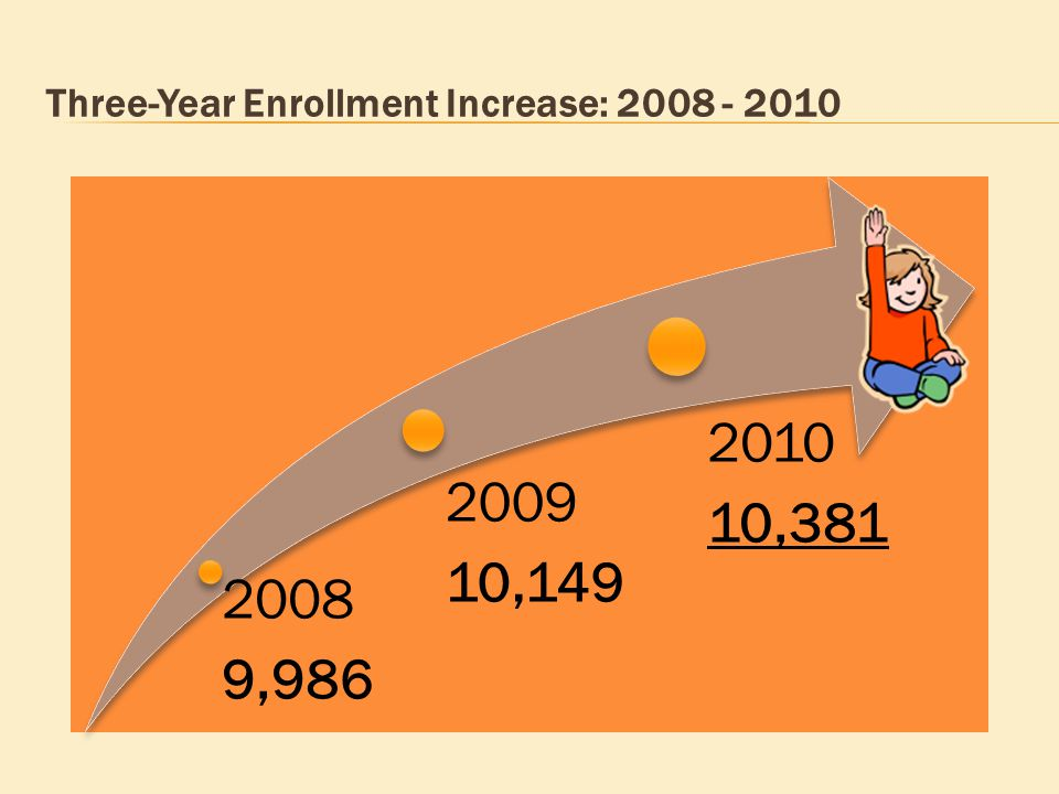 2011 – 2012 Enrollment Projections K-5 should remain at approximately 5,220.