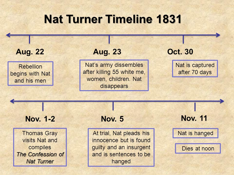Nat Turner's Rebellion on emaze