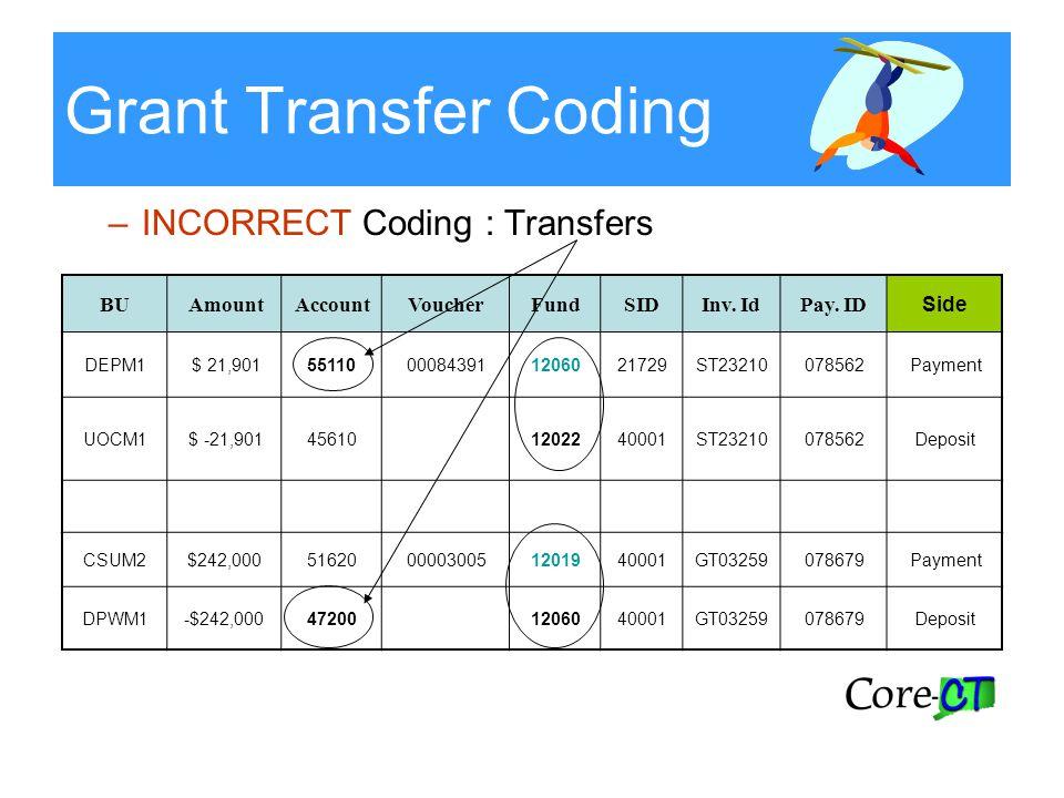 Grant Transfer Coding –INCORRECT Coding : Transfers BUAmountAccountVoucherFundSIDInv. IdPay. ID Side DEPM1 $ 21,90155110000843911206021729ST2321007856