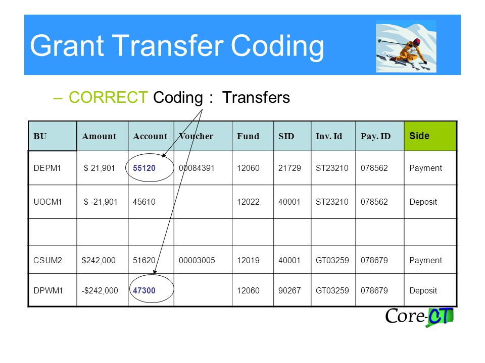 Grant Transfer Coding –CORRECT Coding : Transfers BUAmountAccountVoucherFundSIDInv. IdPay. ID Side DEPM1 $ 21,90155120000843911206021729ST23210078562P
