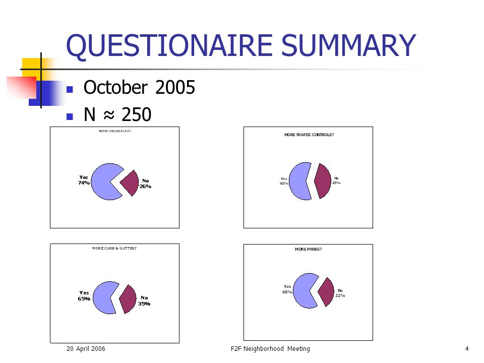 20 April 2006F2F Neighborhood Meeting4 QUESTIONAIRE SUMMARY October 2005 N ≈ 250