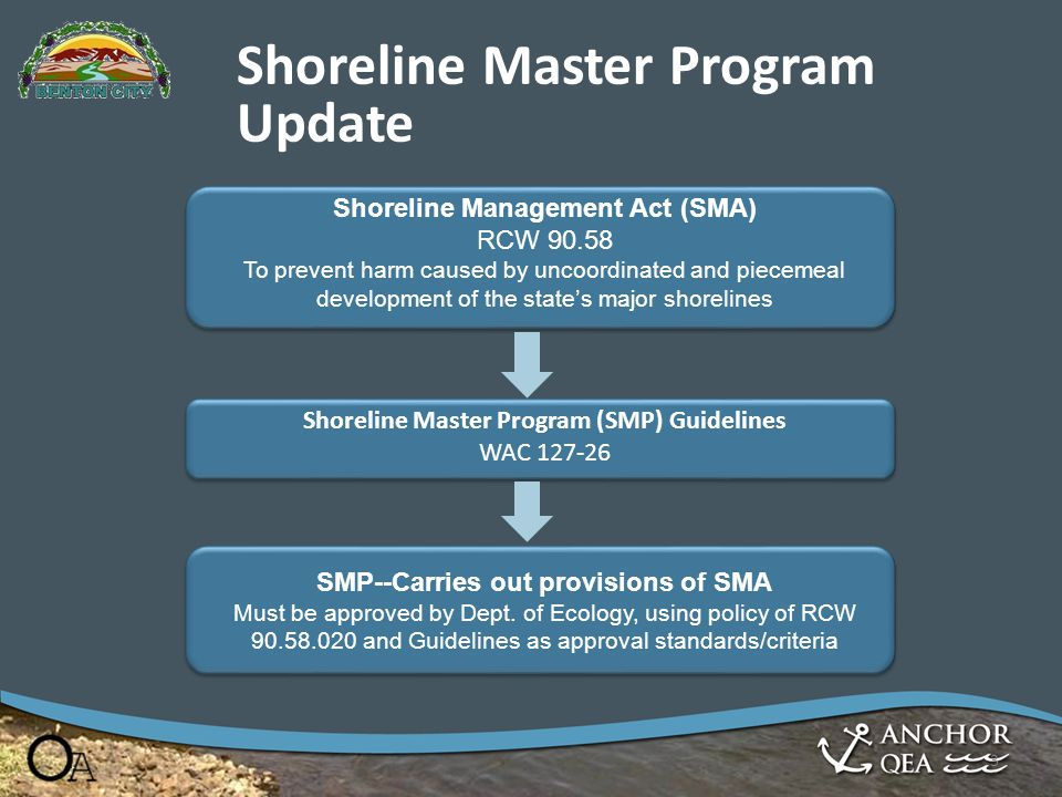 Shoreline Master Program Update 3 Shoreline Management Act (SMA) RCW 90.58 To prevent harm caused by uncoordinated and piecemeal development of the st