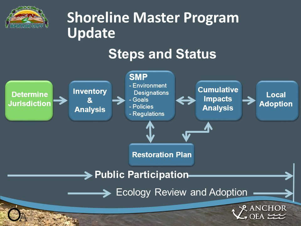 Shoreline Master Program Update Steps and Status Inventory & Analysis SMP - Environment Designations - Goals - Policies - Regulations Cumulative Impac