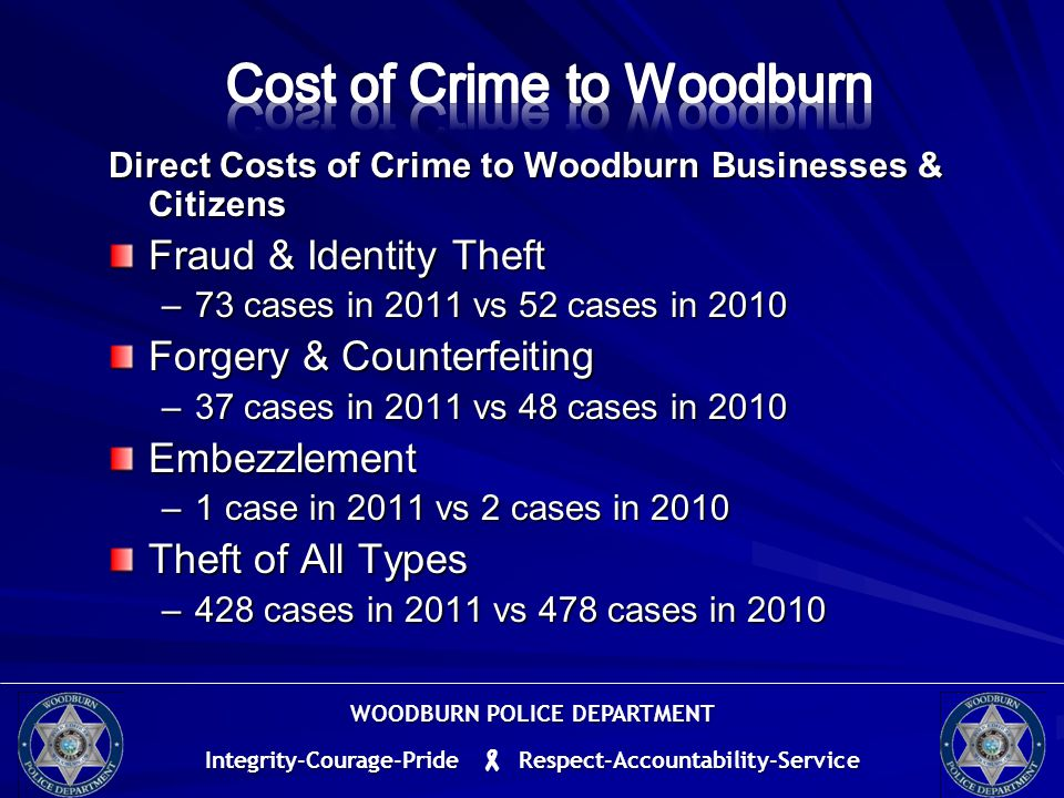 Direct Costs of Crime to Woodburn Businesses & Citizens Fraud & Identity Theft –73 cases in 2011 vs 52 cases in 2010 Forgery & Counterfeiting –37 cases in 2011 vs 48 cases in 2010 Embezzlement –1 case in 2011 vs 2 cases in 2010 Theft of All Types –428 cases in 2011 vs 478 cases in 2010 WOODBURN POLICE DEPARTMENT Integrity-Courage-Pride  Respect-Accountability-Service