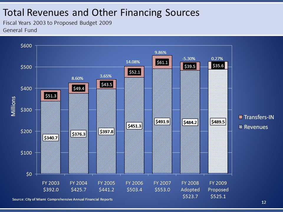 Total Revenues and Other Financing Sources Fiscal Years 2003 to Proposed Budget 2009 General Fund 8.60% 3.65% 14.08% 9.86% -5.30%0.27% Source: City of Miami Comprehensive Annual Financial Reports 12