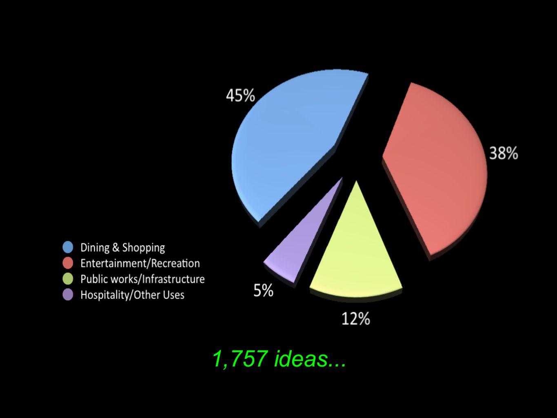 1,757 ideas...