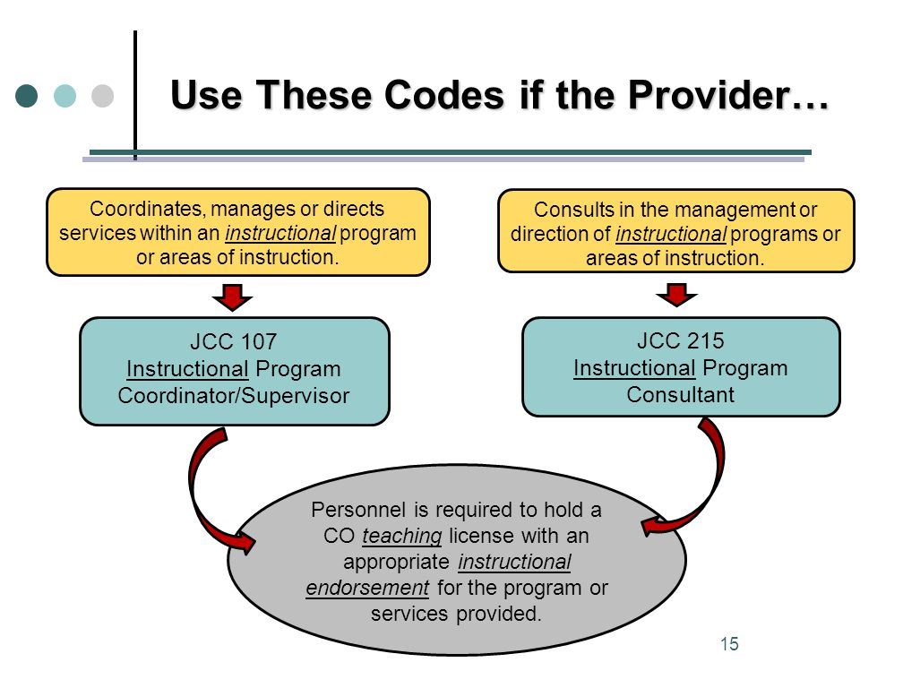 Use These Codes if the Provider… JCC 107 Instructional Program Coordinator/Supervisor JCC 215 Instructional Program Consultant Coordinates, manages or directs services within an instructional program or areas of instruction.