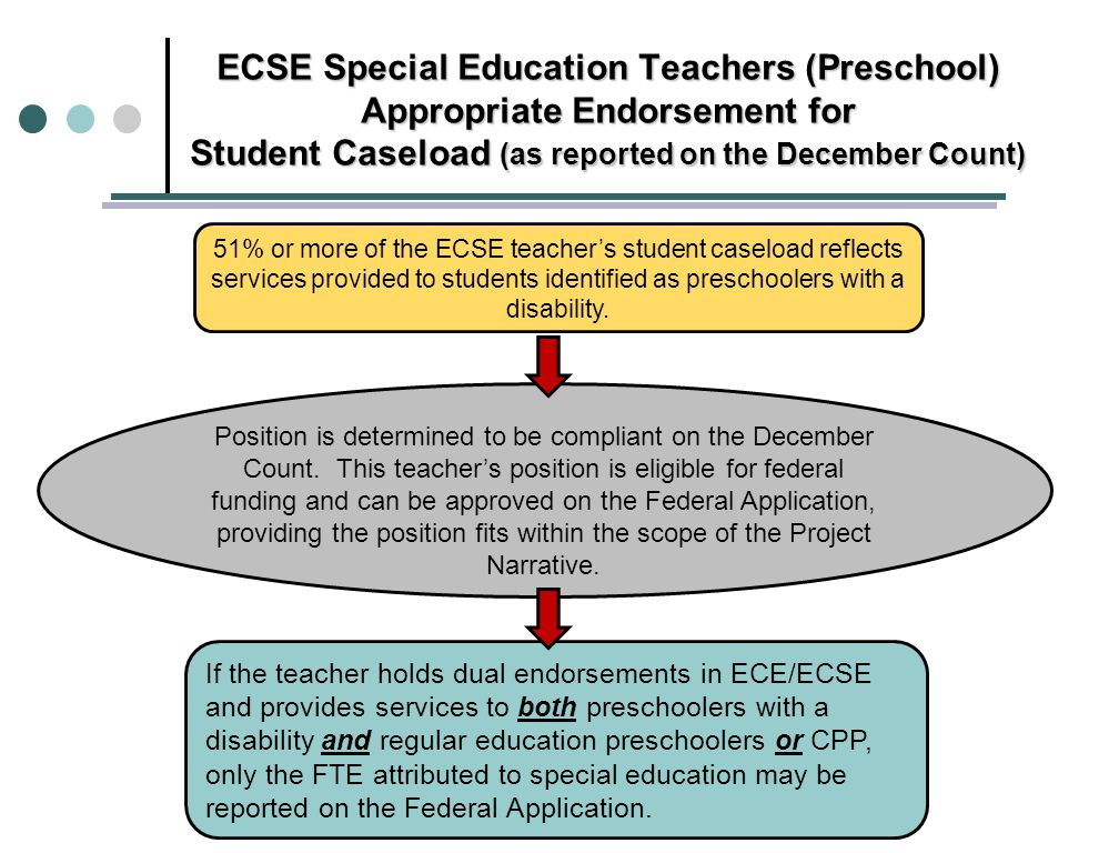 ECSE Special Education Teachers (Preschool) Appropriate Endorsement for Student Caseload (as reported on the December Count) 51% or more of the ECSE teacher's student caseload reflects services provided to students identified as preschoolers with a disability.