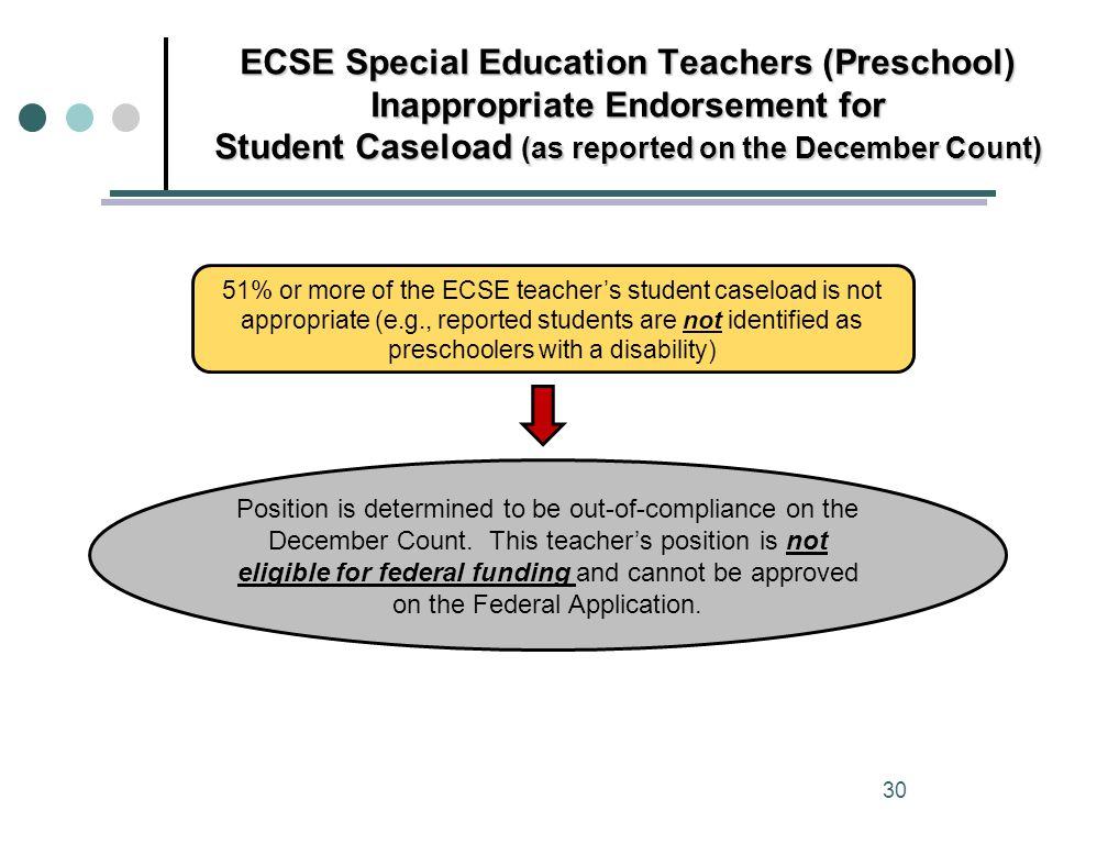 ECSE Special Education Teachers (Preschool) Inappropriate Endorsement for Student Caseload (as reported on the December Count) 51% or more of the ECSE teacher's student caseload is not appropriate (e.g., reported students are not identified as preschoolers with a disability) Position is determined to be out-of-compliance on the December Count.